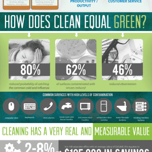 Cleanint - Value of Clean